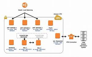 Aws Case Study  Ie Business School
