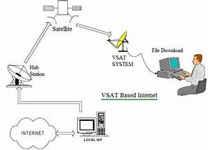 Vsat Internet Basics