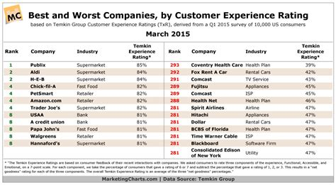 Us Companies With The Best And Worst Customer Experience