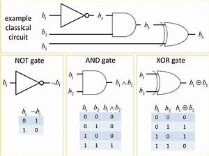 2  Example Classical Logic Circuit And Logic Gates Not  And  And Xor