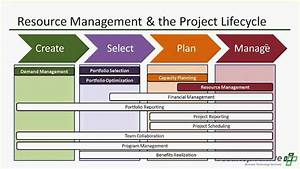 Resource Management  The Cornerstone Of Project And Portfolio Management