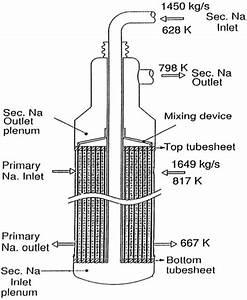 Schematic Diagram Of Intermediate Heat Exchanger  Ihx