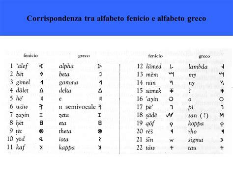 lettere alfabeto greco antico dall alfabeto fenicio all alfabeto greco ppt scaricare