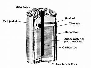 Dry Cell Battery Zinc Carbon Um