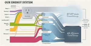 Sankey Diagrams  U00bb Interactive