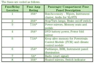 similiar 2007 f150 fuse panel keywords 150 fuse box diagram furthermore 2007 ford f 150 fuse box diagram