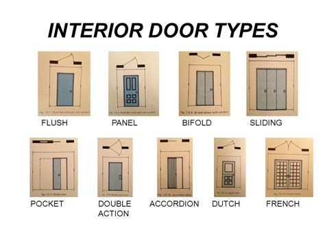 types of doors architecture and functional planning ppt