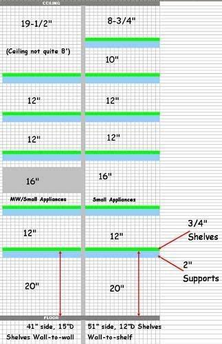Depth Of Pantry Shelves Height Between Pantry Shelves Kitchen Pantry Pantry
