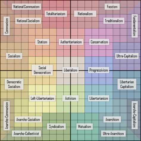 Ideology How Accurate Is This Political Orientation