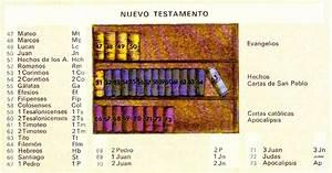 Divisiones y partes de la Biblia Escritura Sagrada