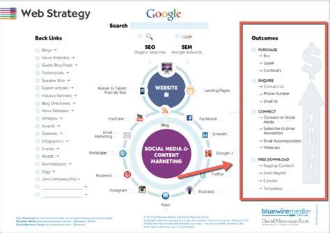 develop  web strategy  scratch step  step