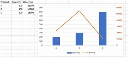 Chart Excel Variable Different Scales Plot Vice