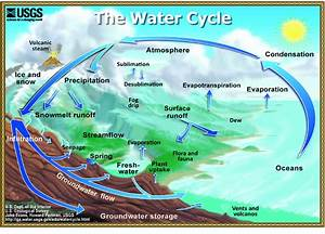 A Typical Representation Of The Global Water Cycle  From