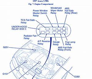 Honda Acura Rl 1997 Engine Compartment Fuse Box  Block Circuit Breaker Diagram  U00bb Carfusebox