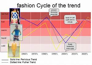 Fashion Cycle Of The Trends Globally