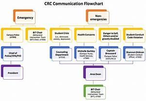 Crc Communication Flowchart