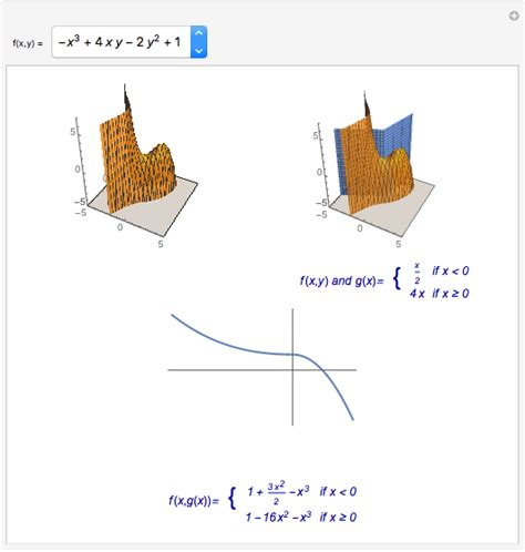inflection saddle points demonstrations wolfram snapshots