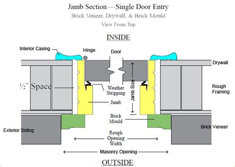 how to measure for a prehung door what is the standard door size for residential homes what