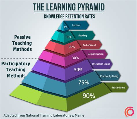 Here Are The Best Ways To Learn A Language (and The Pros & Cons)  Learning Pyramid, Key And