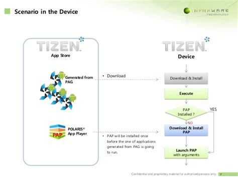 tizen tpk shareit downlond apktodownloadcom