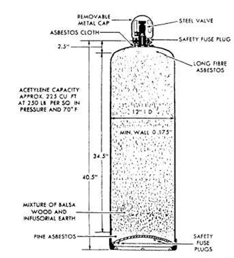 Acetylene Tank Diagram by Acetylene Cylinders
