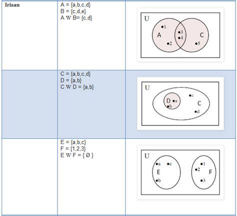 contoh diagram venn himpunan  sama rasmi