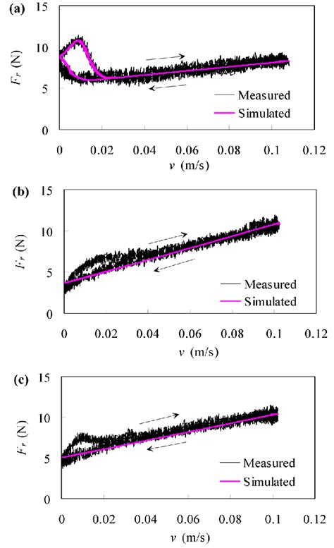 Comparison between measured and simulated results for