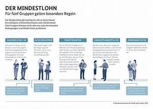 Urlaubsanspruch 450 Euro Job Berechnen : 450 euro job penom ~ Themetempest.com Abrechnung