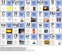 Pirmie 20 Elementi Storyboard por lv-examples