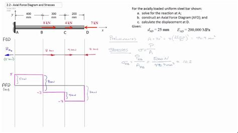 axial force diagram stresses youtube