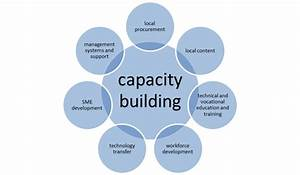 opinions on capacity building With capacity building plan template