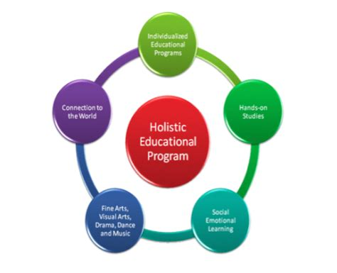Holistic Education  One Solution To Many Problems Of India. How To Get Preapproved For A Mortgage Online. Cleaning Service Boulder Co Mccrory Law Firm. Good Affordable Colleges San Antonio Security. Columbus Ga Child Support Universal Gas Cards. Domestic Violence Defense Attorney. Liberal Arts Online Colleges Who In German. Good Colleges For Human Resources. English Texts For Reading Download Lync 2013