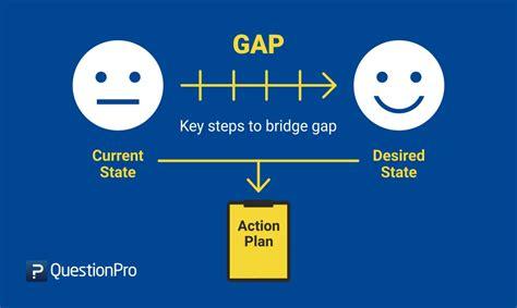 gap analysis definition method  template