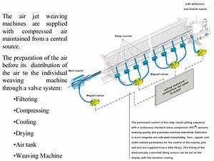 Air Jet Loom