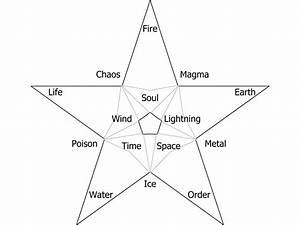 Magic - Please Help Review And Suggest My Element Diagram
