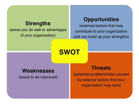 swot analysis lean  sigma training guide copy