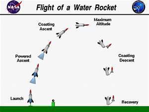 Image Gallery nasa bottle rocket designs