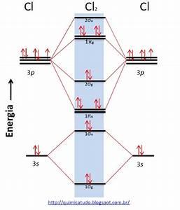Tudo  U00c9 Qu U00cdmica    Diagrama De Energia Dos Orbitais