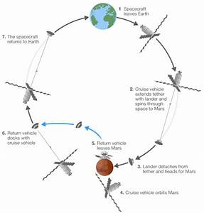 Diagram of Mars One Pod (page 4) - Pics about space