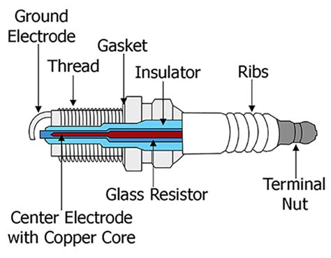 Spark Diagram by What Spark Plugs Should I Buy