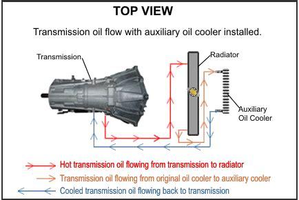 radiator options   rover  gsi auto rover