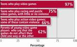Video game in teens violence