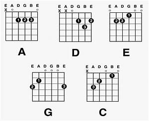 Guitar Chord Diagrams Printable