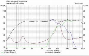 Frequenzweiche Berechnen : frequenzgang doityourself frequenzgang lautsprecher hifi bildergalerie ~ Themetempest.com Abrechnung