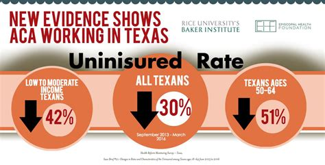 Renew an insurance agent, adjuster, or agency license online. New evidence shows Affordable Care Act is working in Texas - Episcopal Health Foundation