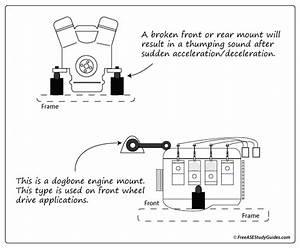 Engine Mounts And Vibration