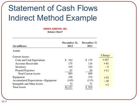 cash flow statement indirect method in excel statement of cash flows ppt download