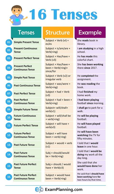 tenses  english grammar english grammar tenses