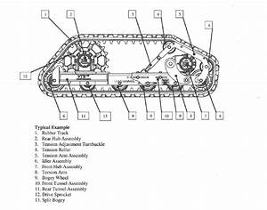 Image Result For Track Skid Steer Diagram