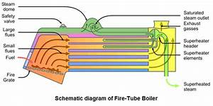 Fire Tube Boiler  Construction  Working  Types